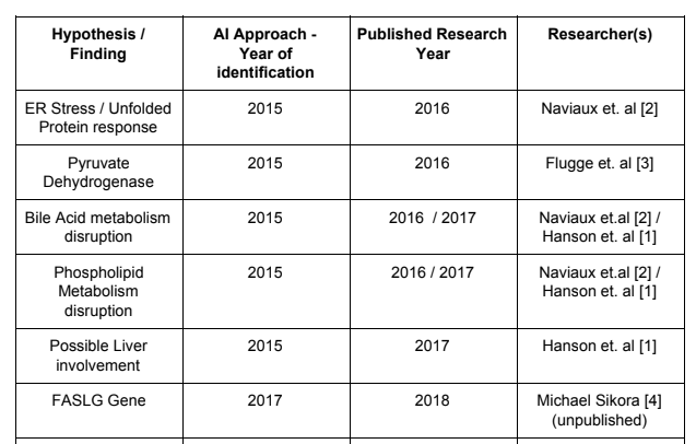 AIandResearch